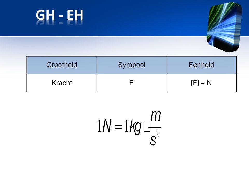 GH - EH Grootheid Symbool Eenheid Kracht F [F] = N Title